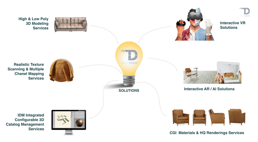 3D modeling, CGI Materials, AR, VR
